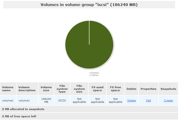 Openfiler - Volumes in volume group [iscsi]